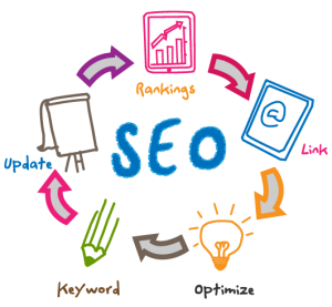 Intelligent Web solutions Search Engine Optimisation